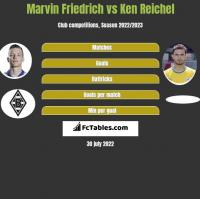 Marvin Friedrich vs Ken Reichel h2h player stats