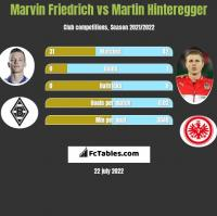 Marvin Friedrich vs Martin Hinteregger h2h player stats