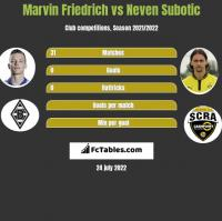 Marvin Friedrich vs Neven Subotic h2h player stats