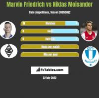 Marvin Friedrich vs Niklas Moisander h2h player stats