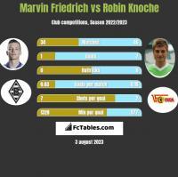 Marvin Friedrich vs Robin Knoche h2h player stats