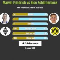 Marvin Friedrich vs Nico Schlotterbeck h2h player stats