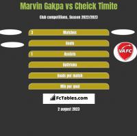 Marvin Gakpa vs Cheick Timite h2h player stats