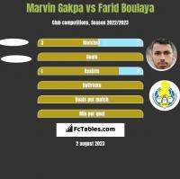 Marvin Gakpa vs Farid Boulaya h2h player stats
