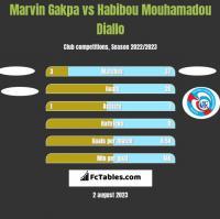 Marvin Gakpa vs Habibou Mouhamadou Diallo h2h player stats