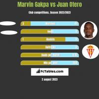 Marvin Gakpa vs Juan Otero h2h player stats