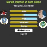 Marvin Johnson vs Aapo Halme h2h player stats