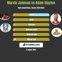 Marvin Johnson vs Adam Clayton h2h player stats