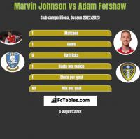 Marvin Johnson vs Adam Forshaw h2h player stats