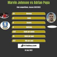 Marvin Johnson vs Adrian Popa h2h player stats