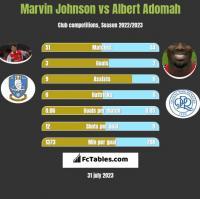 Marvin Johnson vs Albert Adomah h2h player stats