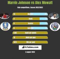 Marvin Johnson vs Alex Mowatt h2h player stats