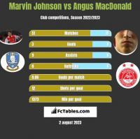 Marvin Johnson vs Angus MacDonald h2h player stats