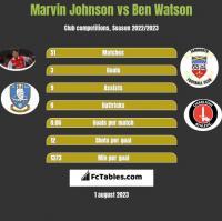 Marvin Johnson vs Ben Watson h2h player stats
