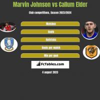 Marvin Johnson vs Callum Elder h2h player stats