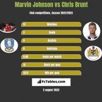 Marvin Johnson vs Chris Brunt h2h player stats