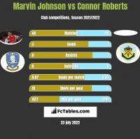 Marvin Johnson vs Connor Roberts h2h player stats