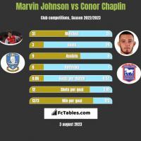 Marvin Johnson vs Conor Chaplin h2h player stats