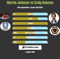 Marvin Johnson vs Craig Dawson h2h player stats