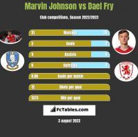 Marvin Johnson vs Dael Fry h2h player stats