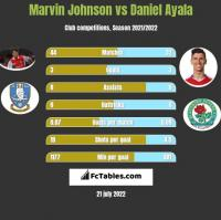 Marvin Johnson vs Daniel Ayala h2h player stats