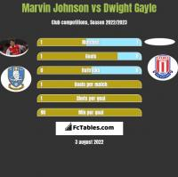 Marvin Johnson vs Dwight Gayle h2h player stats