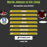 Marvin Johnson vs Eric Lichaj h2h player stats