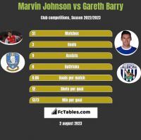 Marvin Johnson vs Gareth Barry h2h player stats