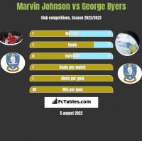 Marvin Johnson vs George Byers h2h player stats