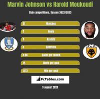 Marvin Johnson vs Harold Moukoudi h2h player stats