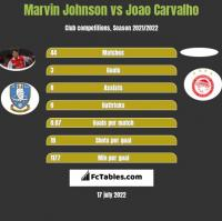 Marvin Johnson vs Joao Carvalho h2h player stats