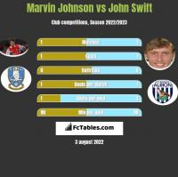 Marvin Johnson vs John Swift h2h player stats