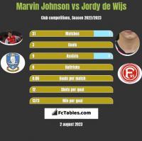 Marvin Johnson vs Jordy de Wijs h2h player stats