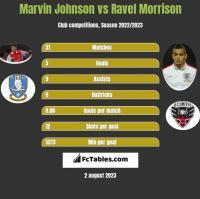 Marvin Johnson vs Ravel Morrison h2h player stats