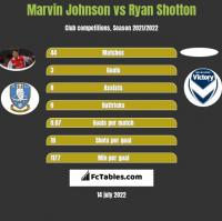 Marvin Johnson vs Ryan Shotton h2h player stats