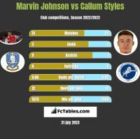 Marvin Johnson vs Callum Styles h2h player stats