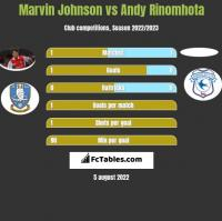 Marvin Johnson vs Andy Rinomhota h2h player stats
