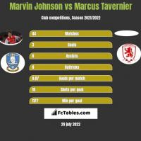 Marvin Johnson vs Marcus Tavernier h2h player stats