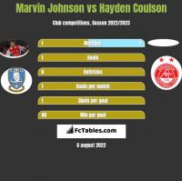 Marvin Johnson vs Hayden Coulson h2h player stats