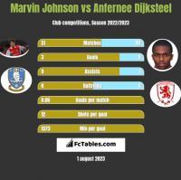 Marvin Johnson vs Anfernee Dijksteel h2h player stats