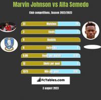 Marvin Johnson vs Alfa Semedo h2h player stats