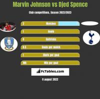 Marvin Johnson vs Djed Spence h2h player stats