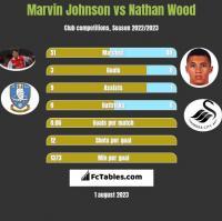 Marvin Johnson vs Nathan Wood h2h player stats