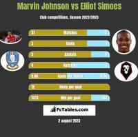 Marvin Johnson vs Elliot Simoes h2h player stats