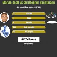 Marvin Knoll vs Christopher Buchtmann h2h player stats