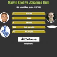 Marvin Knoll vs Johannes Flum h2h player stats