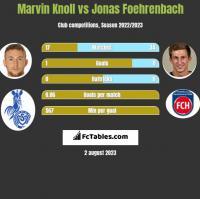 Marvin Knoll vs Jonas Foehrenbach h2h player stats