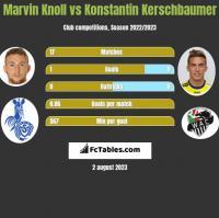 Marvin Knoll vs Konstantin Kerschbaumer h2h player stats