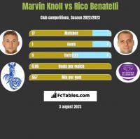 Marvin Knoll vs Rico Benatelli h2h player stats