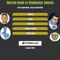 Marvin Knoll vs Waldemar Sobota h2h player stats